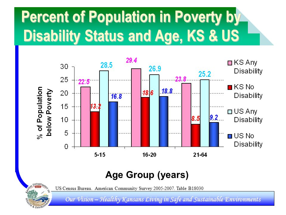 Our Vision – Healthy Kansans Living in Safe and Sustainable Environments Percent of Population in Poverty by Disability Status and Age, KS & US Age Group (years) US Census Bureau.