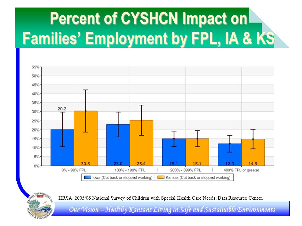 Our Vision – Healthy Kansans Living in Safe and Sustainable Environments Percent of CYSHCN Impact on Families' Employment by FPL, IA & KS HRSA.
