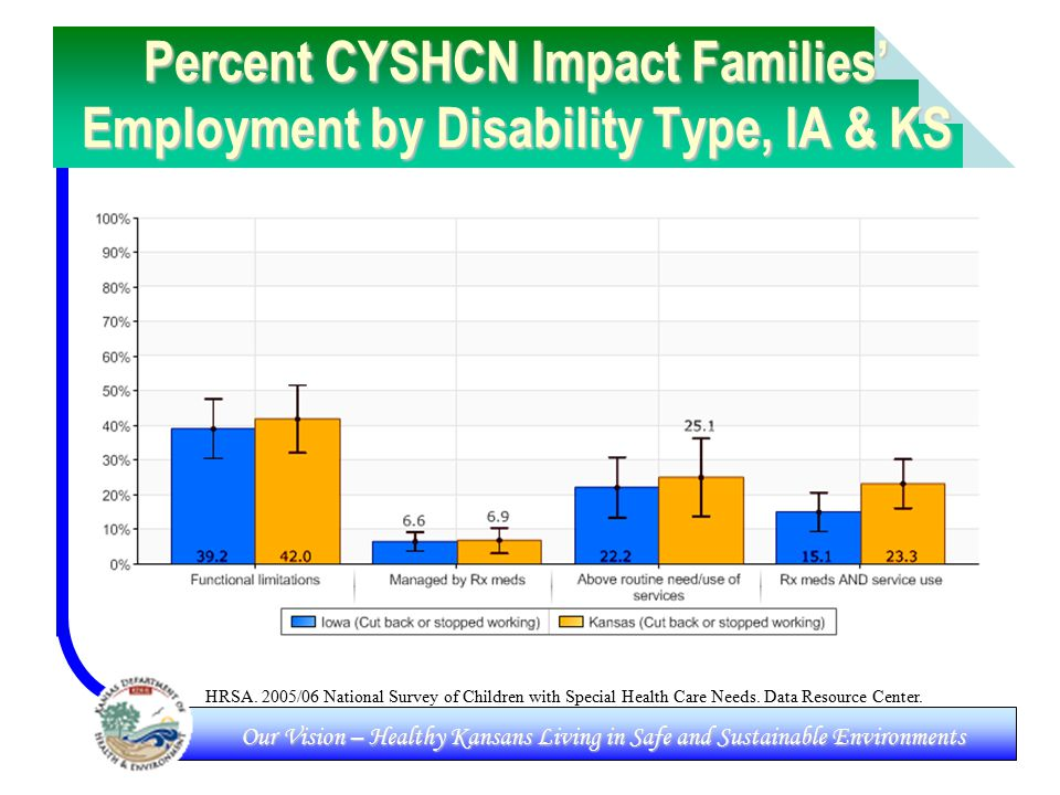 Our Vision – Healthy Kansans Living in Safe and Sustainable Environments Percent CYSHCN Impact Families' Employment by Disability Type, IA & KS HRSA.