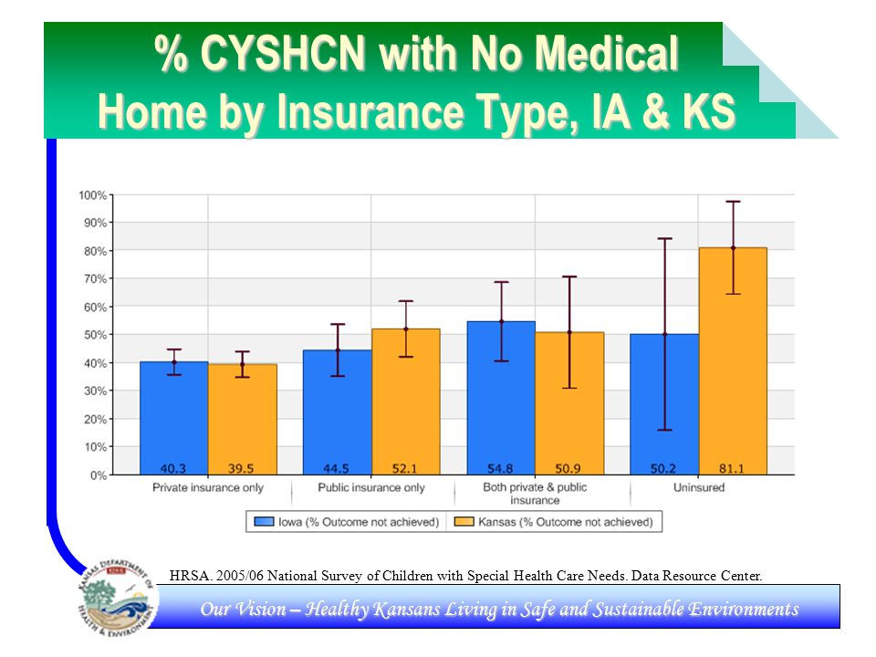 Our Vision – Healthy Kansans Living in Safe and Sustainable Environments % CYSHCN with No Medical Home by Insurance Type, IA & KS HRSA.