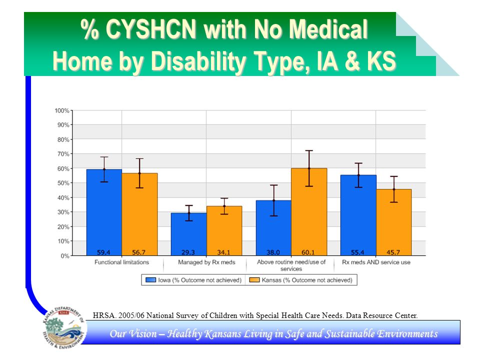 Our Vision – Healthy Kansans Living in Safe and Sustainable Environments % CYSHCN with No Medical Home by Disability Type, IA & KS HRSA.
