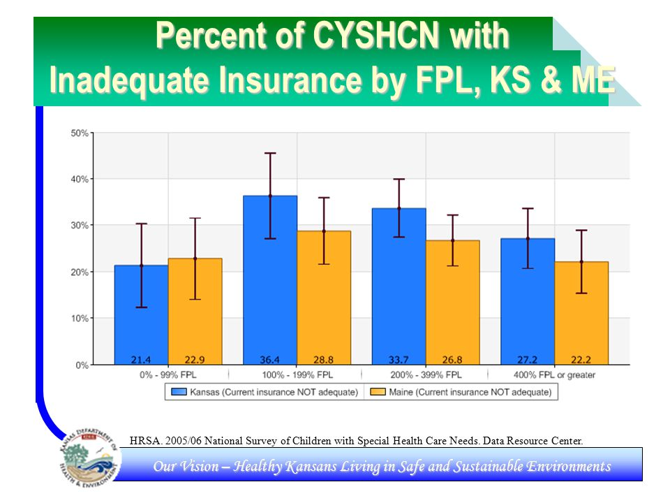 Our Vision – Healthy Kansans Living in Safe and Sustainable Environments Percent of CYSHCN with Inadequate Insurance by FPL, KS & ME HRSA.