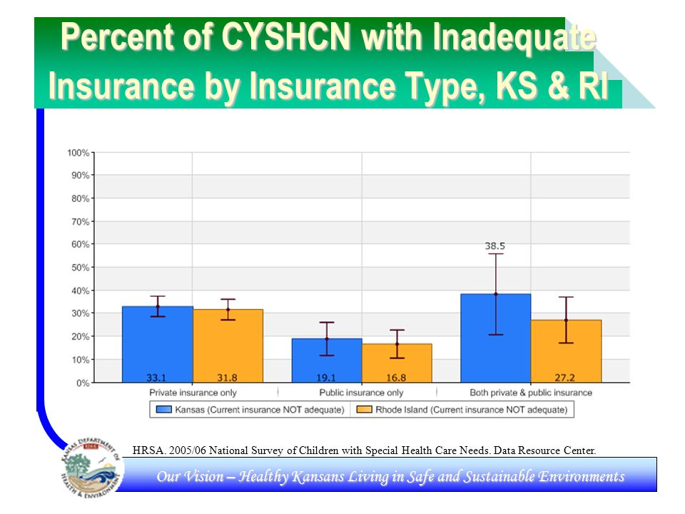 Our Vision – Healthy Kansans Living in Safe and Sustainable Environments Percent of CYSHCN with Inadequate Insurance by Insurance Type, KS & RI HRSA.