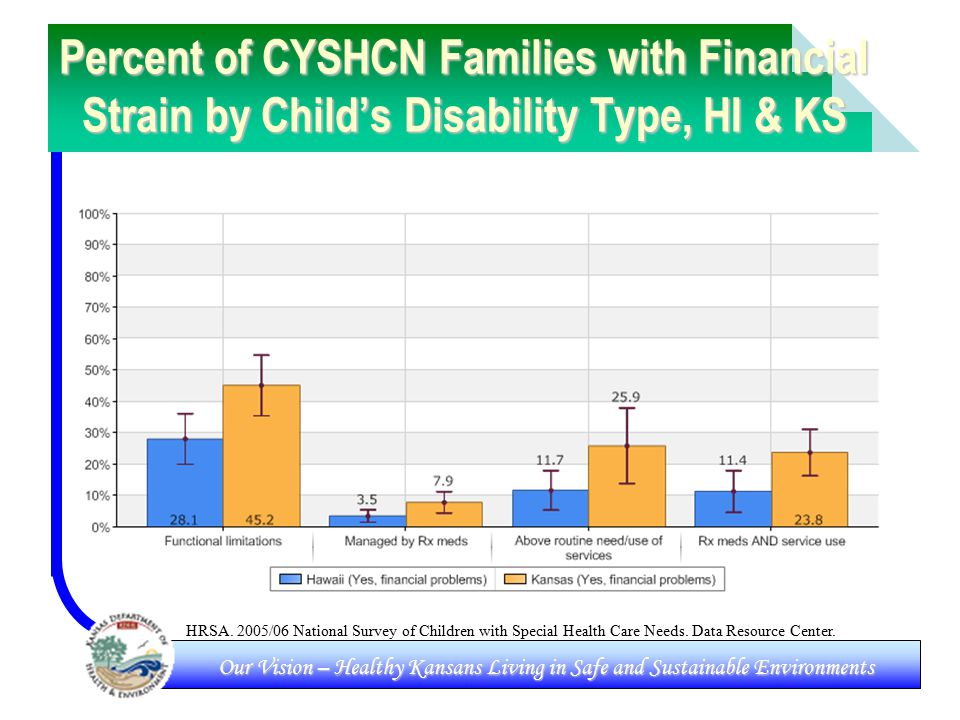 Our Vision – Healthy Kansans Living in Safe and Sustainable Environments Percent of CYSHCN Families with Financial Strain by Child's Disability Type, HI & KS HRSA.