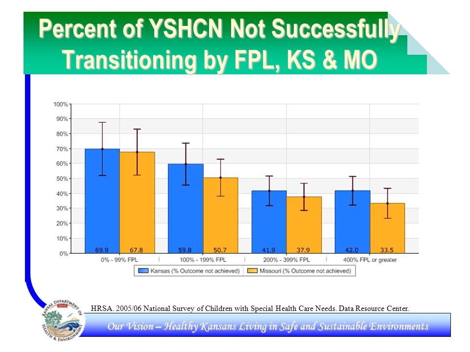 Our Vision – Healthy Kansans Living in Safe and Sustainable Environments Percent of YSHCN Not Successfully Transitioning by FPL, KS & MO HRSA.