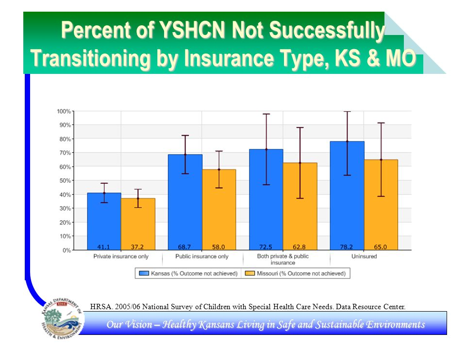 Our Vision – Healthy Kansans Living in Safe and Sustainable Environments Percent of YSHCN Not Successfully Transitioning by Insurance Type, KS & MO HRSA.