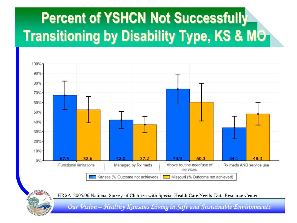 Our Vision – Healthy Kansans Living in Safe and Sustainable Environments Percent of YSHCN Not Successfully Transitioning by Disability Type, KS & MO HRSA.