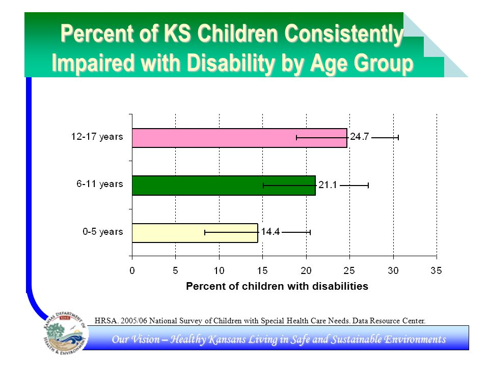 Our Vision – Healthy Kansans Living in Safe and Sustainable Environments Percent of KS Children Consistently Impaired with Disability by Age Group HRSA.