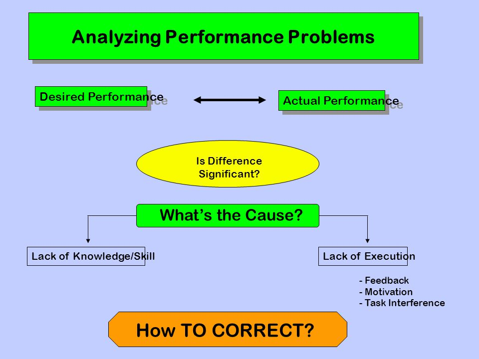 Analyzing Performance Problems Desired Performance Actual Performance Is Difference Significant.