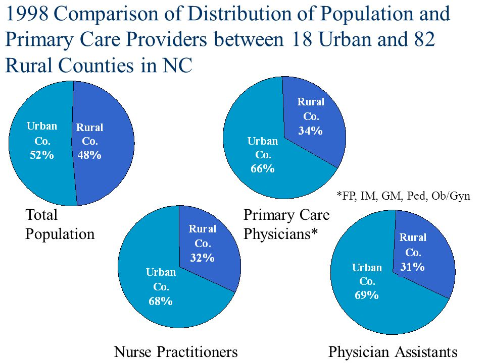 1998 Comparison of Distribution of Population and Primary Care Providers between 18 Urban and 82 Rural Counties in NC Total Population Primary Care Physicians* Nurse PractitionersPhysician Assistants *FP, IM, GM, Ped, Ob/Gyn