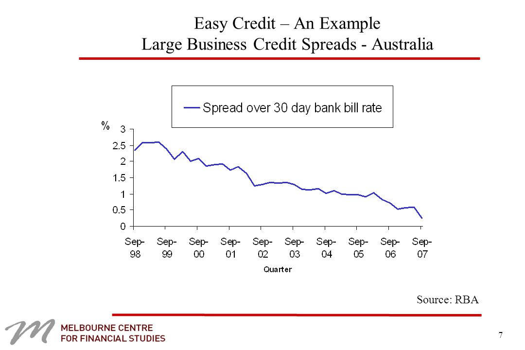 7 Easy Credit – An Example Large Business Credit Spreads - Australia Source: RBA