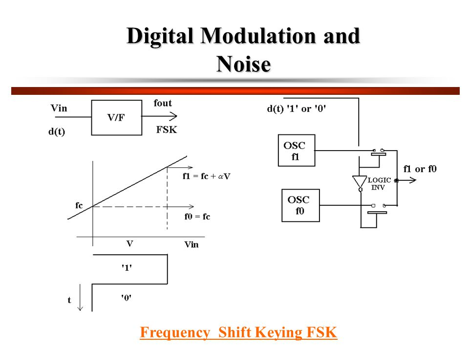 Digital Modulation and Noise Frequency Shift Keying FSK