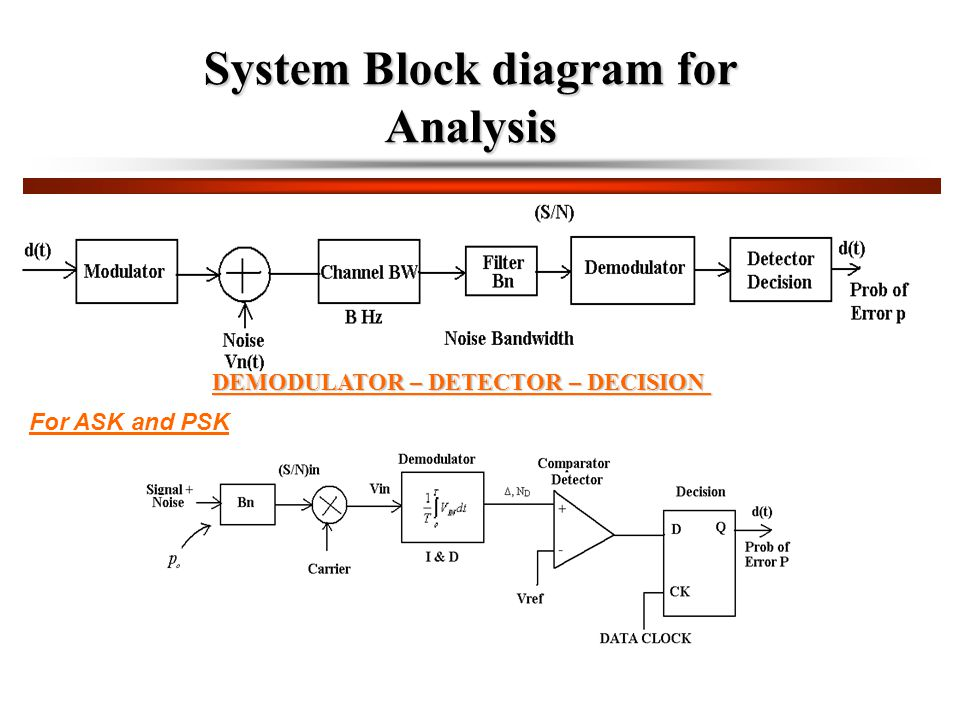 System Block diagram for Analysis DEMODULATOR – DETECTOR – DECISION For ASK and PSK