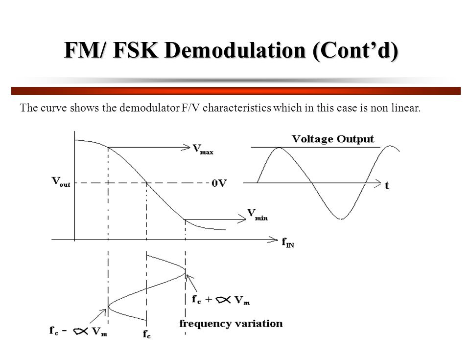 FM/ FSK Demodulation (Cont'd) The curve shows the demodulator F/V characteristics which in this case is non linear.