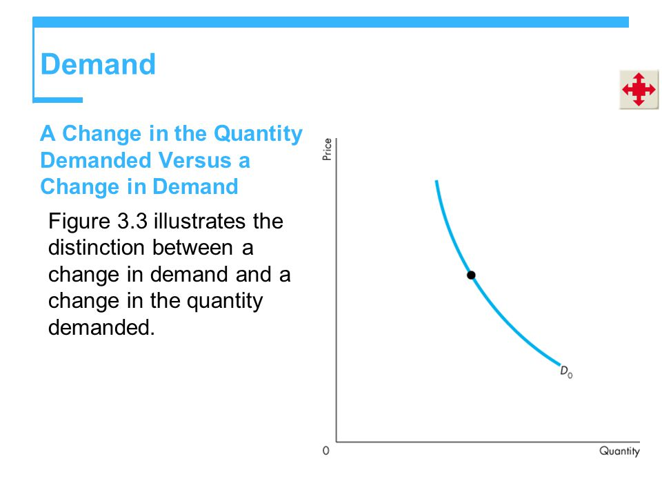 Demand A Change in the Quantity Demanded Versus a Change in Demand Figure 3.3 illustrates the distinction between a change in demand and a change in the quantity demanded.