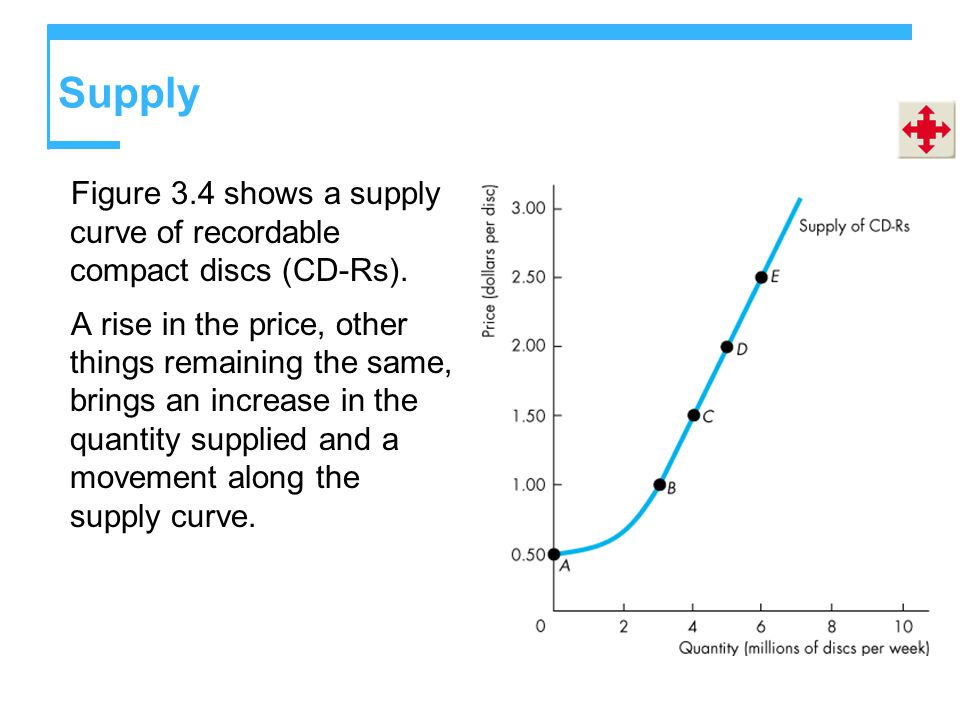 Supply Figure 3.4 shows a supply curve of recordable compact discs (CD-Rs).