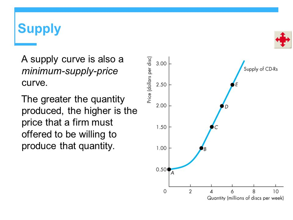 Supply A supply curve is also a minimum-supply-price curve.