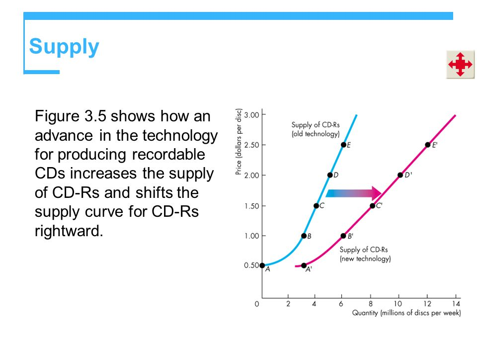 Supply Figure 3.5 shows how an advance in the technology for producing recordable CDs increases the supply of CD-Rs and shifts the supply curve for CD-Rs rightward.