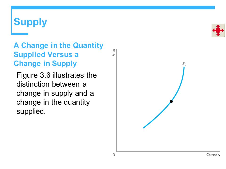 Supply A Change in the Quantity Supplied Versus a Change in Supply Figure 3.6 illustrates the distinction between a change in supply and a change in the quantity supplied.