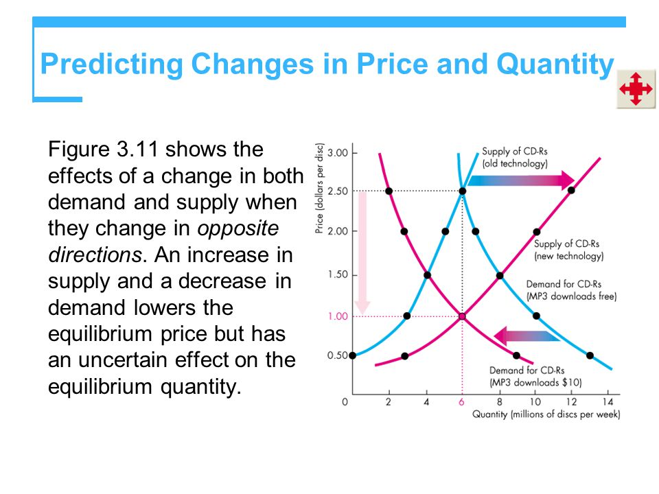 Predicting Changes in Price and Quantity Figure 3.11 shows the effects of a change in both demand and supply when they change in opposite directions.