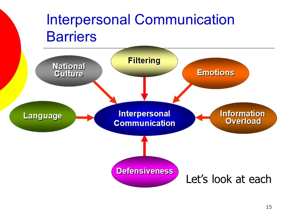 15 Interpersonal Communication Barriers Defensiveness National Culture Emotions Information Overload Interpersonal Communication Language Filtering Let's look at each