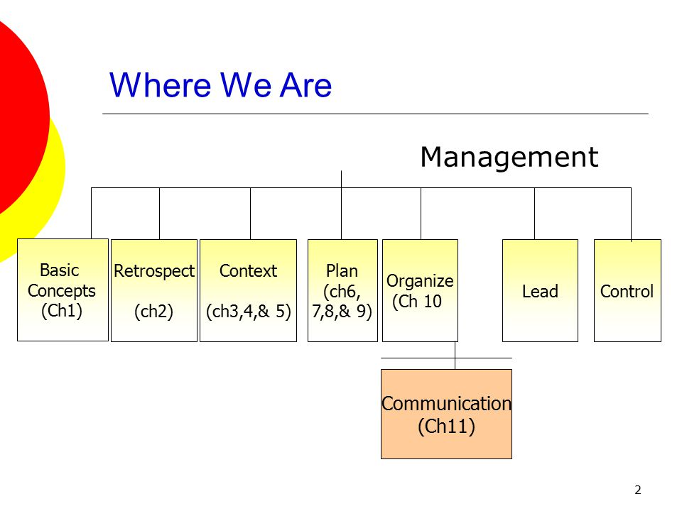 2 Where We Are Management Basic Concepts (Ch1) Context (ch3,4,& 5) Retrospect (ch2) Plan (ch6, 7,8,& 9) Organize (Ch 10 LeadControl Communication (Ch11)