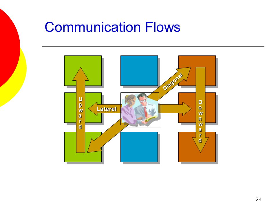 24 Communication Flows Lateral Diagonal DownwardDownwardDownwardDownward UpwardUpwardUpwardUpward