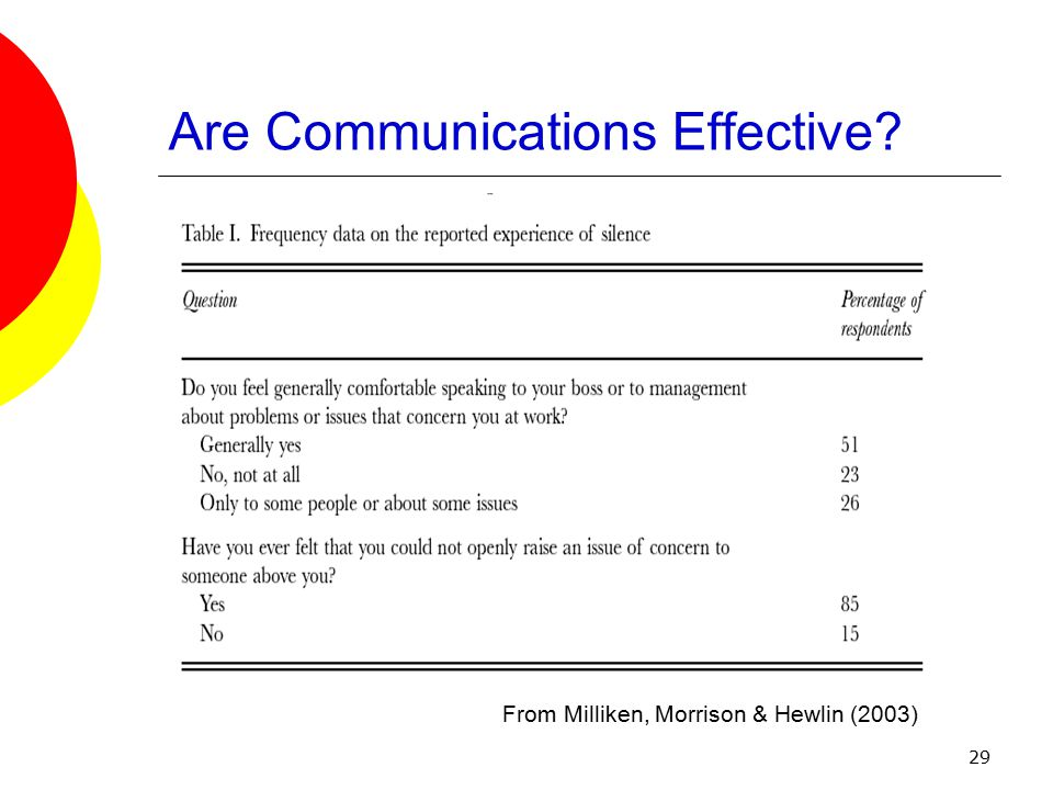 29 Are Communications Effective From Milliken, Morrison & Hewlin (2003)