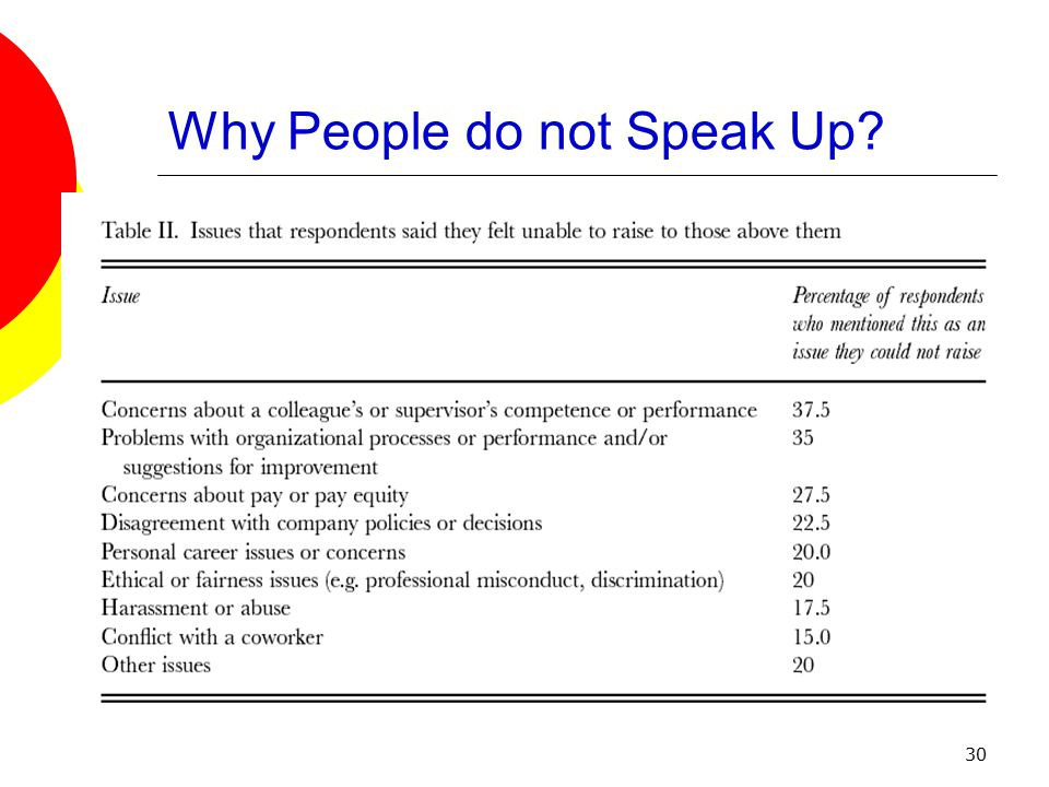 30 Why People do not Speak Up