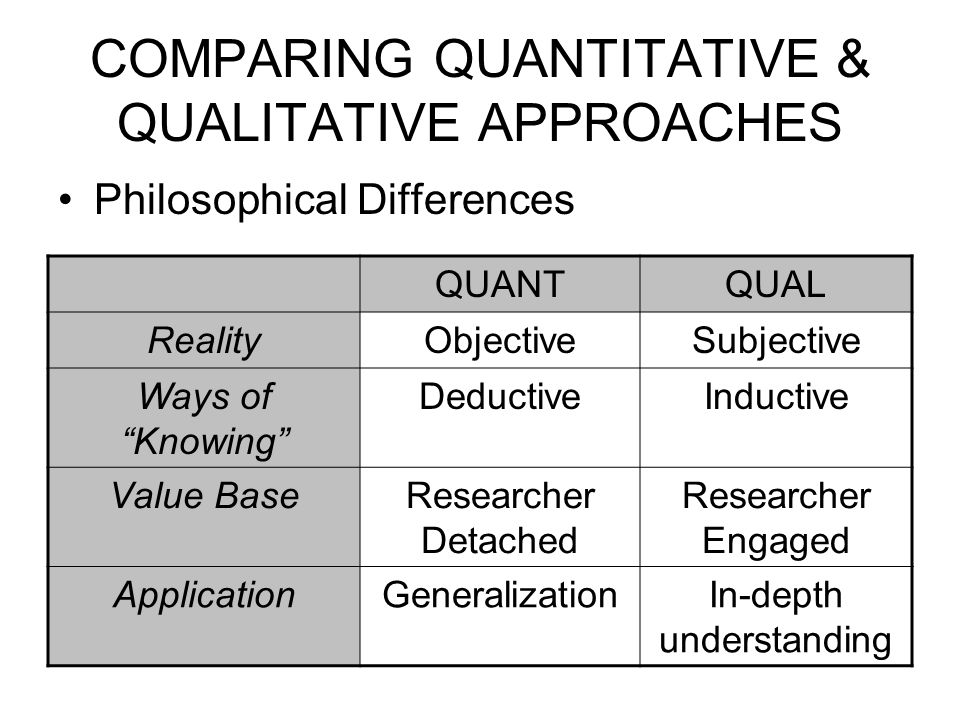 COMPARING QUANTITATIVE & QUALITATIVE APPROACHES Philosophical Differences QUANTQUAL RealityObjectiveSubjective Ways of Knowing DeductiveInductive Value BaseResearcher Detached Researcher Engaged ApplicationGeneralizationIn-depth understanding