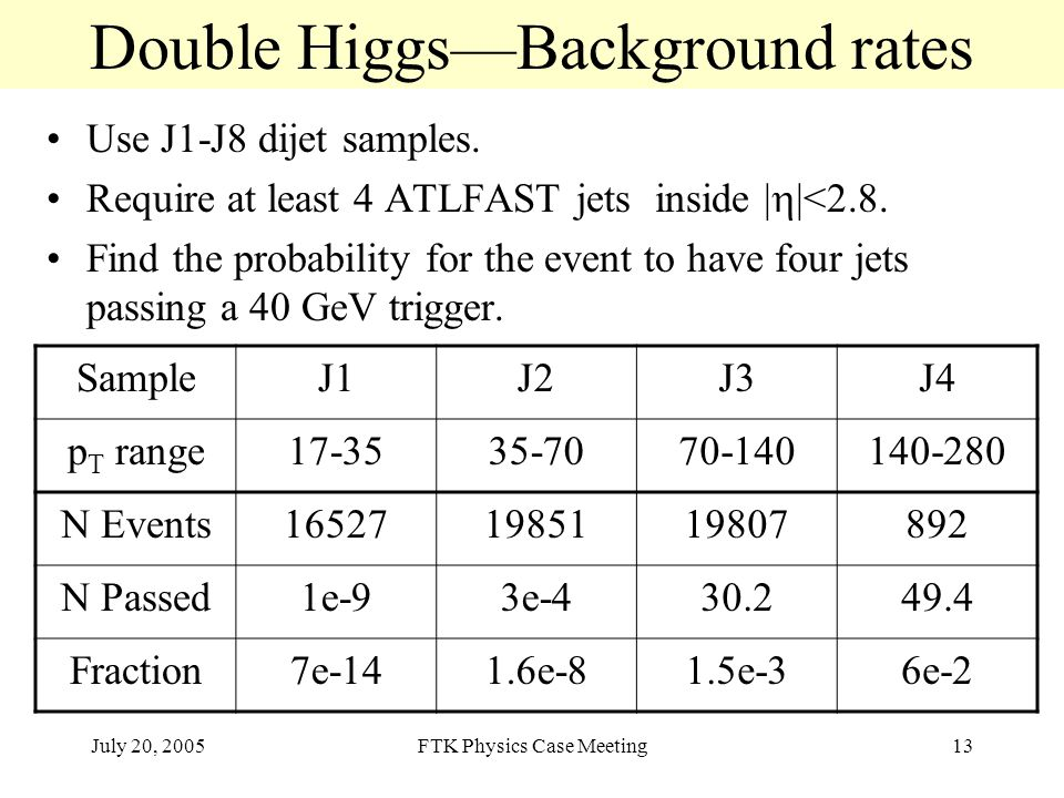July 20, 2005FTK Physics Case Meeting13 Double Higgs—Background rates Use J1-J8 dijet samples.