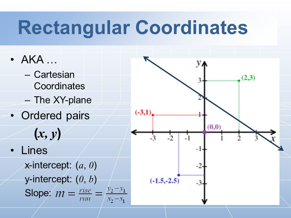 Rectangular Coordinates AKA … –Cartesian Coordinates –The XY-plane Ordered pairs ( x, y ) Lines x-intercept: ( a, 0 ) y-intercept: ( 0, b ) Slope: