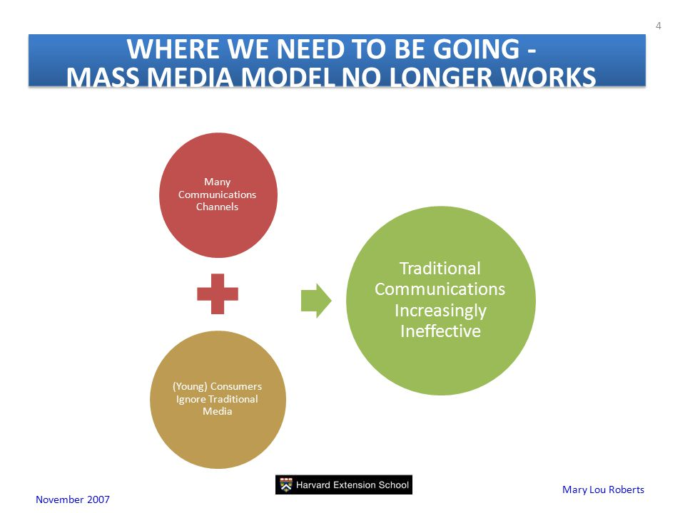 Mary Lou Roberts November WHERE WE NEED TO BE GOING - MASS MEDIA MODEL NO LONGER WORKS Many Communications Channels (Young) Consumers Ignore Traditional Media Traditional Communications Increasingly Ineffective