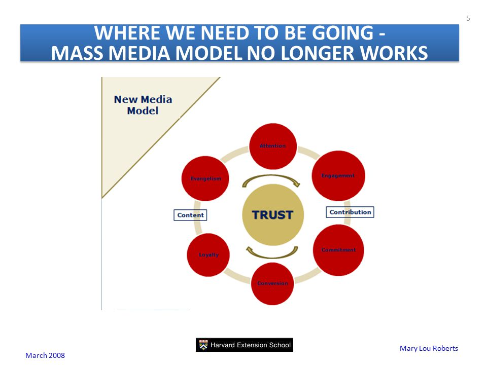Mary Lou Roberts WHERE WE NEED TO BE GOING - MASS MEDIA MODEL NO LONGER WORKS March