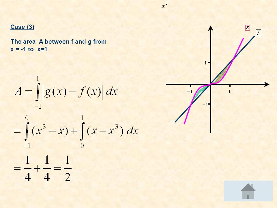 Case (3) The area A between f and g from x = -1 to x=1