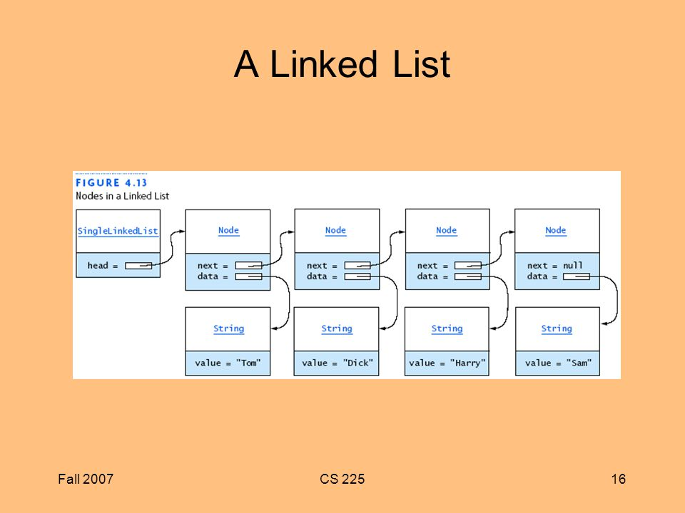 Fall 2007CS A Linked List