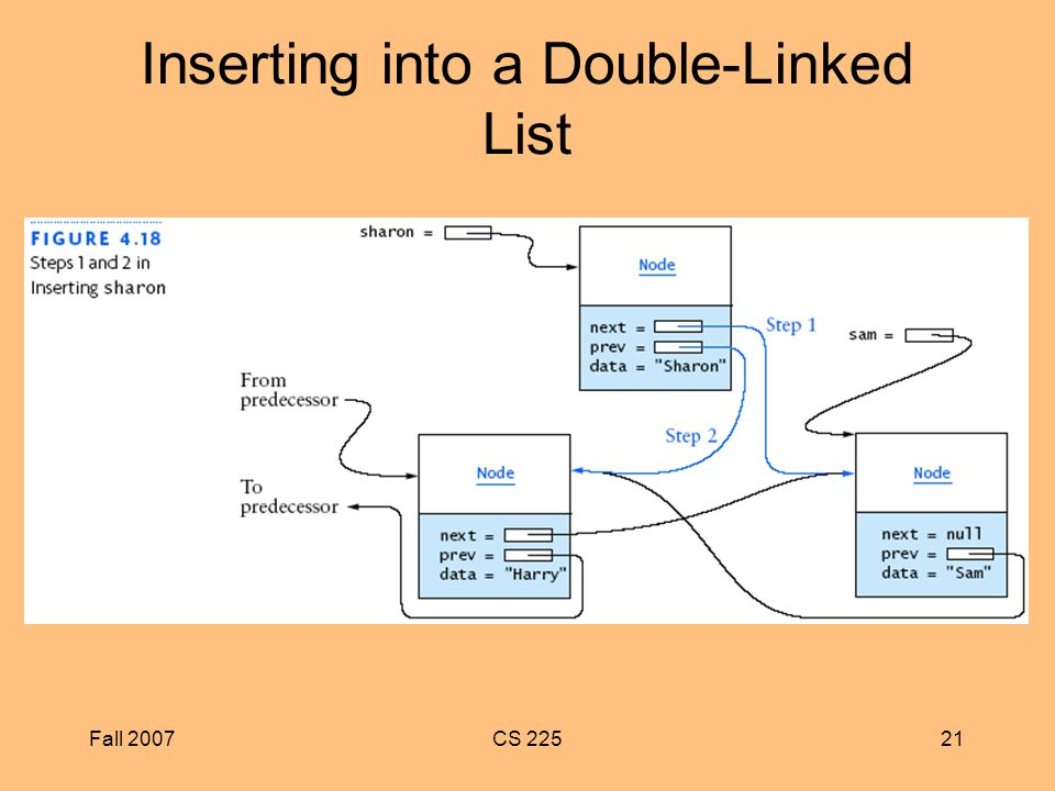 Fall 2007CS Inserting into a Double-Linked List