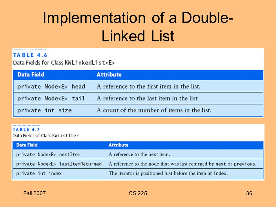 Fall 2007CS Implementation of a Double- Linked List