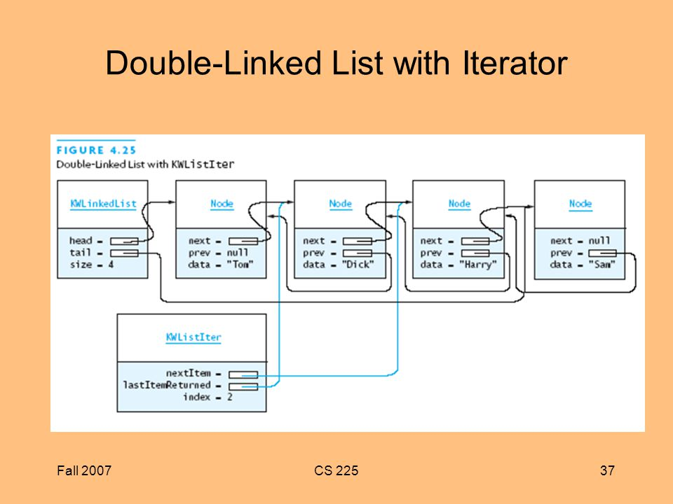 Fall 2007CS Double-Linked List with Iterator
