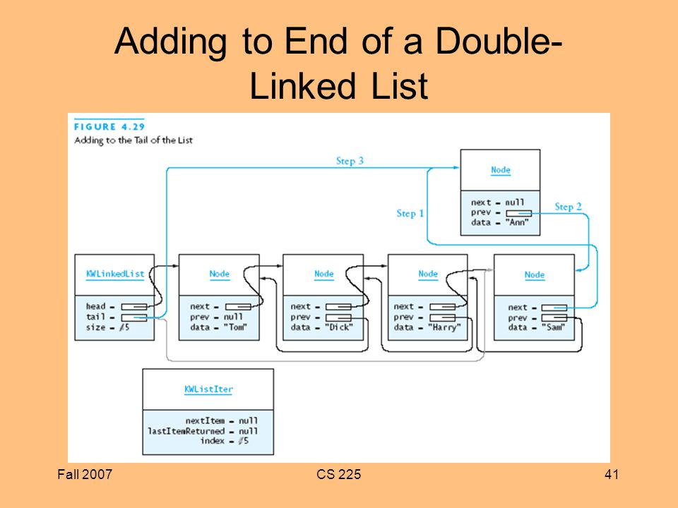 Fall 2007CS Adding to End of a Double- Linked List