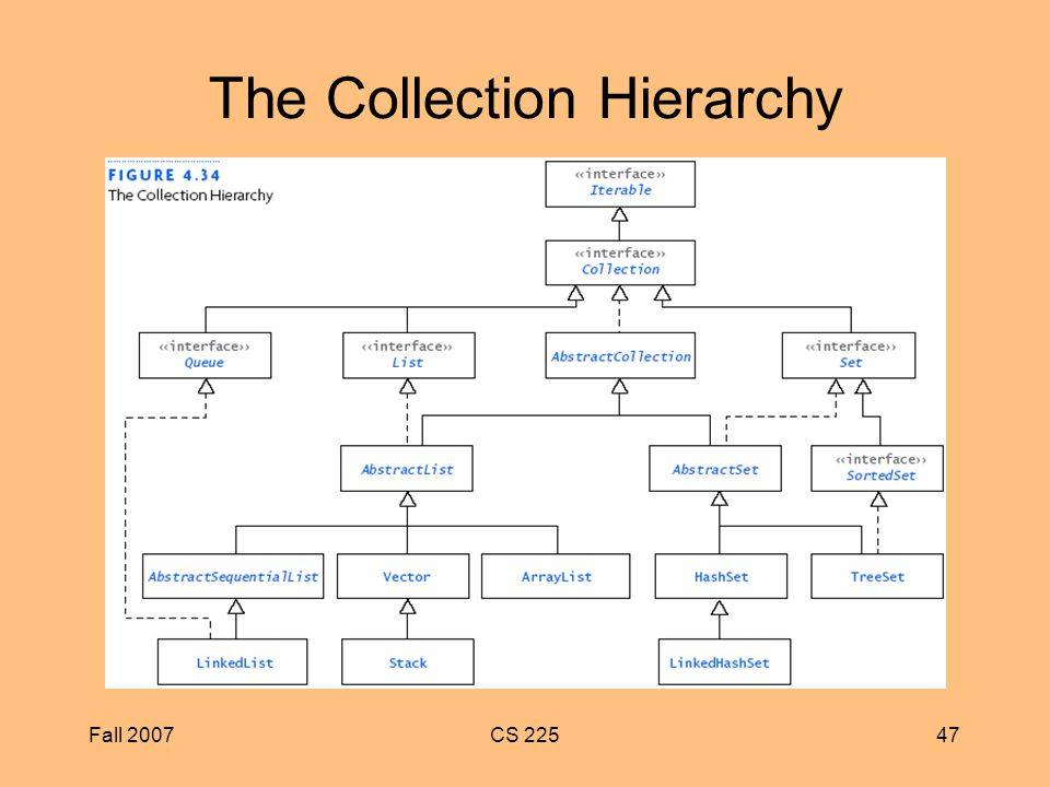 Fall 2007CS The Collection Hierarchy