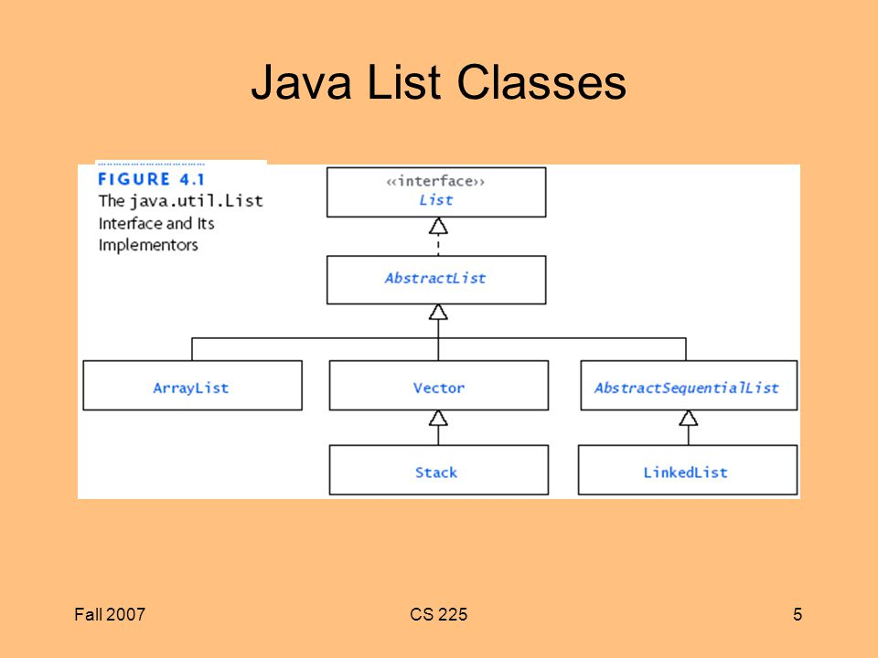 Fall 2007CS 2255 Java List Classes