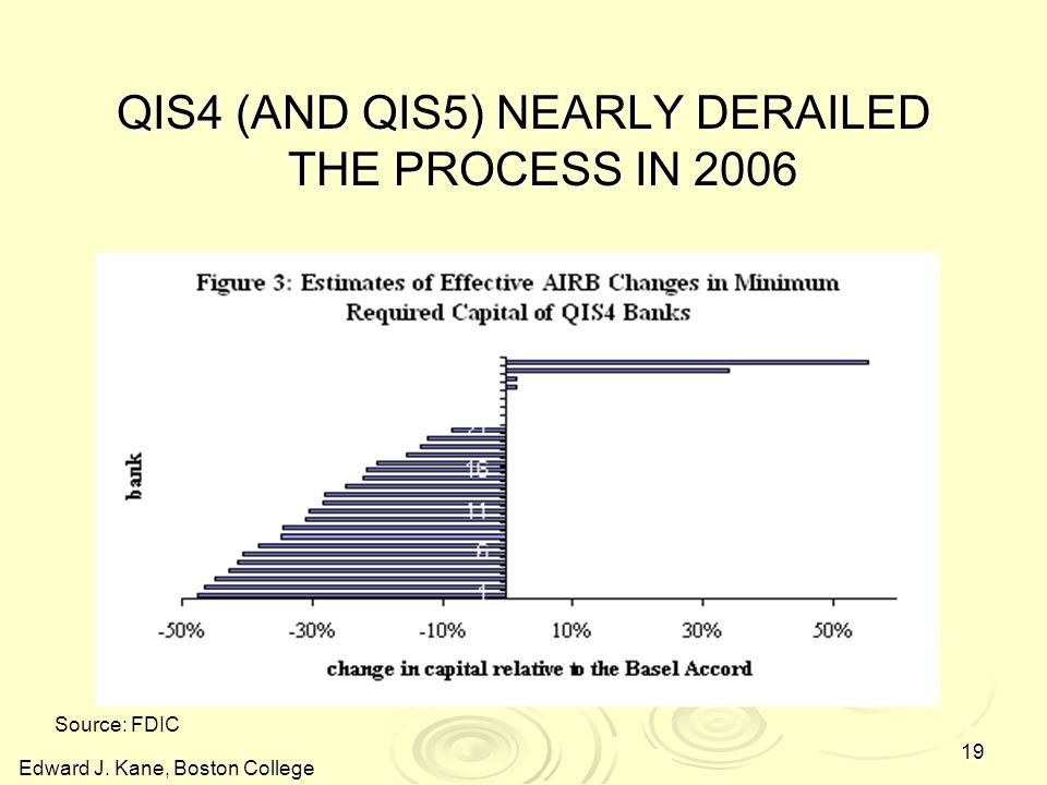 Edward J. Kane, Boston College 19 QIS4 (AND QIS5) NEARLY DERAILED THE PROCESS IN 2006 Source: FDIC
