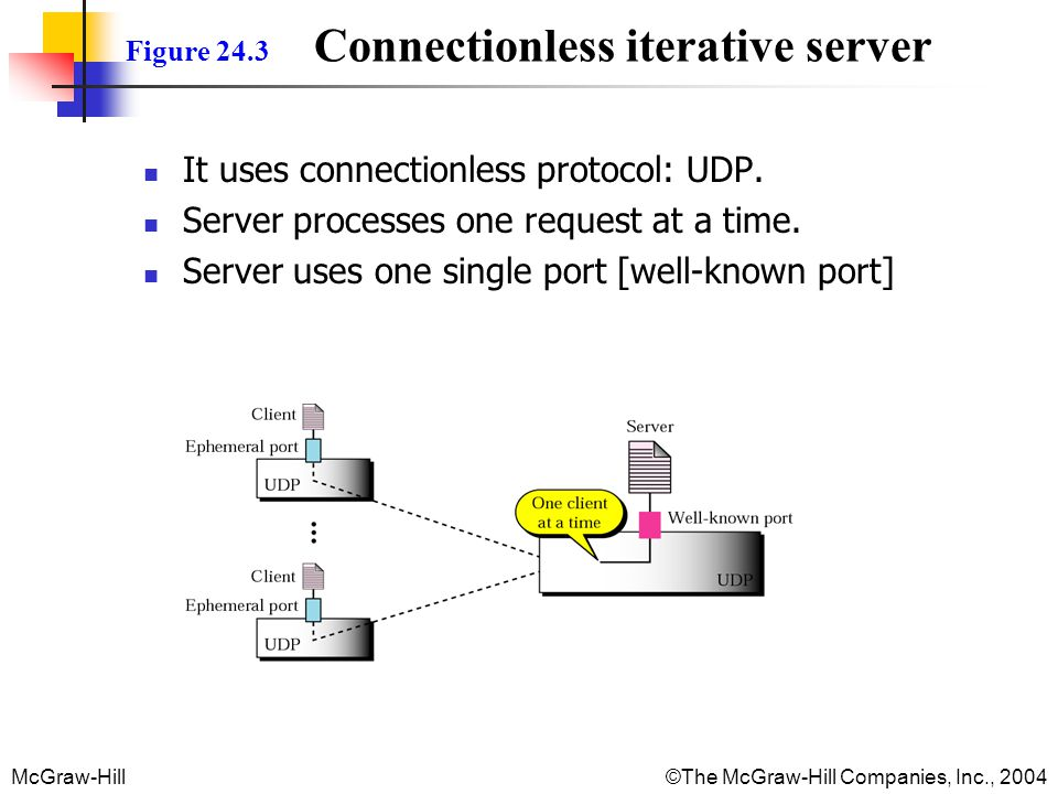 McGraw-Hill©The McGraw-Hill Companies, Inc., 2004 Figure 24.3 Connectionless iterative server It uses connectionless protocol: UDP.