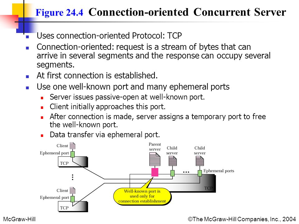 McGraw-Hill©The McGraw-Hill Companies, Inc., 2004 Figure 24.4 Connection-oriented Concurrent Server Uses connection-oriented Protocol: TCP Connection-oriented: request is a stream of bytes that can arrive in several segments and the response can occupy several segments.