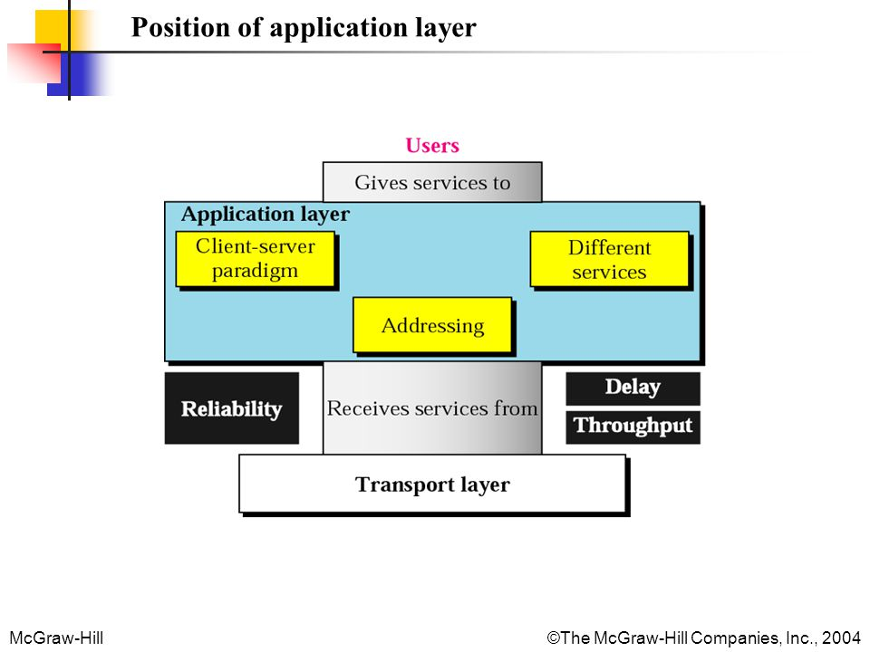 McGraw-Hill©The McGraw-Hill Companies, Inc., 2004 Position of application layer