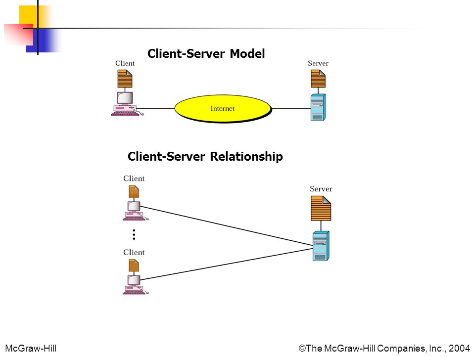 McGraw-Hill©The McGraw-Hill Companies, Inc., 2004 Client-Server Model Client-Server Relationship