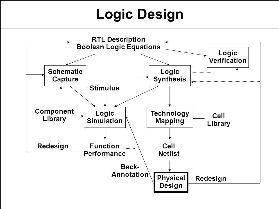 Logic Design Outline –Logic Design –Schematic Capture –Logic on