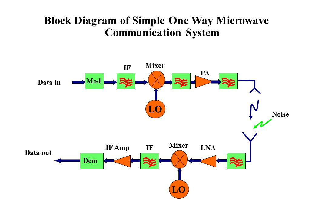 Microwave System Design Considerations