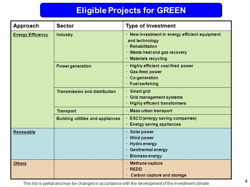4 Eligible Projects of GREEN ApproachSector Type of Investment Energy EfficiencyIndustry ・ New investment in energy efficient equipment and technology ・ Rehabilitation ・ Waste heat and gas recovery ・ Materials recycling Power generation ・ Highly efficient coal-fired power ・ Gas-fired power ・ Co-generation ・ Fuel switching Transmission and distribution ・ Smart grid ・ Grid management systems ・ Highly efficient transformers Transport ・ Mass urban transport Building utilities and appliances ・ ESCO (energy saving companies) ・ Energy saving appliances Renewable ・ Solar power ・ Wind power ・ Hydro energy ・ Geothermal energy ・ Biomass energy Others ・ Methane capture ・ REDD ・ Carbon capture and storage This list is partial and may be changed in accordance with the development of the investment climate.